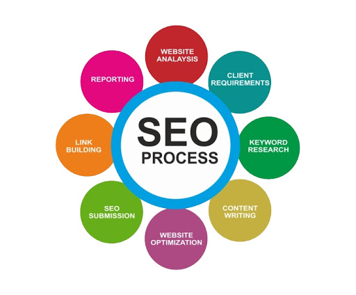 SEO Services East Midlands